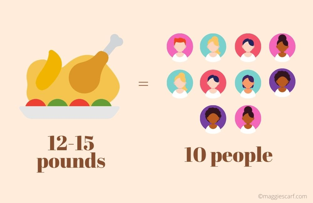 ratio of turkey to guests